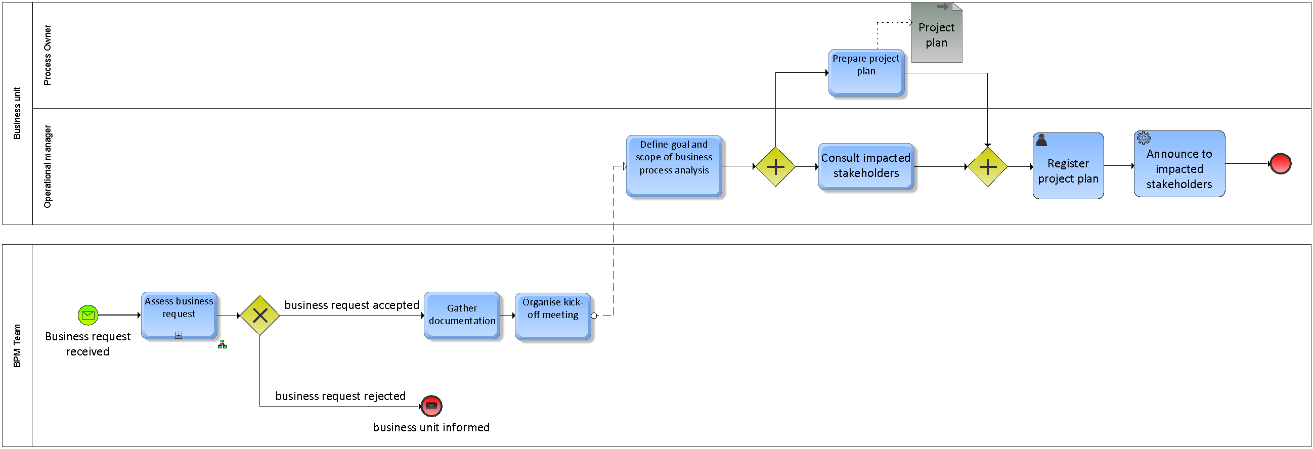 What Is The Difference Between Flow Charts And Bpmn R D Process Chart Bpm Initiate Project